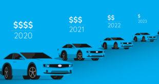 Определение рыночной стоимости всех видов транспортных средств и оборудования